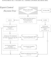 Federal Register Revisions Clarifications And Technical
