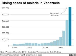 Charts Venezuela Venezuela Crisis In Nine Charts News Venezuela Chart