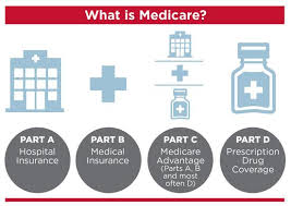 A medigap policy (medicare supplement health insurance) is health insurance sold by private insurance companies to fill the gaps in original medicare plan coverage. Medicare Dougherty Insurance Agency