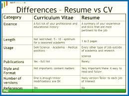 Curriculum Vitae Vs Resume Stunning Curriculum Vitae Vs Resume 28 Gahospital Pricecheck