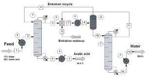 Heterogeneous Azeotropic Distillation Download Scientific