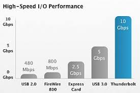 similiar firewire connector types chart keywords thunderbolt s 10gbps maximum speed makes it twice as fast as usb 3 0