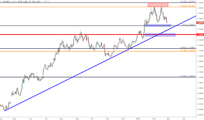 Eur Usd Gbp Usd Slip At Support As Usd Touches Fresh