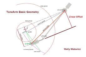 tone arm geometry 101 analog planet turntable tonearm wires at Tonearm Wiring Diagram