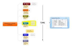 Simple Process Map How To Mind Map A Simple Linear Process Mind Mapping