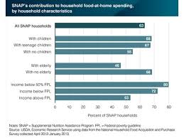 Us Snap Benefits Play Strong Role In Food Budgets