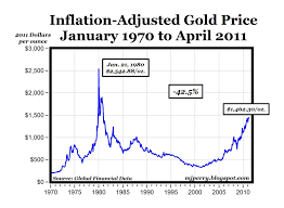 3 Day Gold Chart Chart Of The The Day Real Gold Prices 1970 2011 American