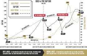 Gold Vs The S P 500 1984 To 2016 Advantage Gold
