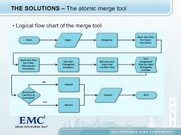 Branch Management And Atomic Merge In A Continuous