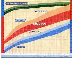 Average Baby Weight Growth Chart Growth And Development Of Your Baby Baby Care Childrens