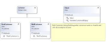 Null Object Pattern Custom Null Object In Design Pattern