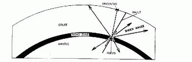 An earthquake (also known as a quake, tremor or temblor) is the shaking of the surface of the earth resulting from a sudden release of energy in the earth's lithosphere that creates seismic waves. Lab 10 Earthquake Epicenter Location