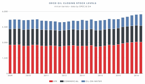 World Oil Inventory Chart How Much Oil Is Being Stockpiled Around The World No One