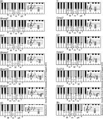 7th Chords Piano Chart Pdf Bedowntowndaytona Com