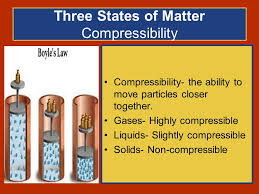 compressibility of solid liquid and gas. three states of matter compressibility solid liquid and gas