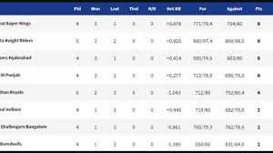 Point Chart Ipl 2018 Ipl Points Table 2019 Latest Standings Updated Today