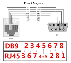 rs232 to rj45 wiring diagram awesome fortable rs232 wiring diagram rs232 wiring diagram db9 rs232 to rj45 wiring diagram awesome fortable rs232 wiring diagram db9 s electrical circuit