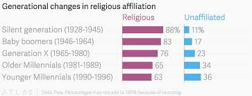 Millennials Generation X Baby Boomers Chart Generational Changes In Religious Affiliation