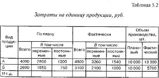 Анализ издержек производства и реализации продукции Основные  Данные для факторного анализа общей суммы затрат с делением затрат на постоянные ч переменные приведены в табл 5 2 и 5 3