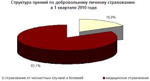 Реферат Страховой рынок России состояние и перспективы его  Страховой рынок России состояние и перспективы его развития
