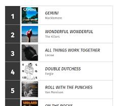 Charts Discussion Buzzanglemid Fergie 4 Macklemore 1