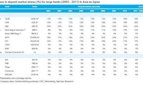 Ocbc Uob Dbs Had The Highest Market Share Gains In The