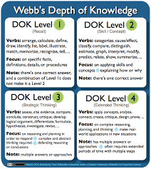 Dok Chart Webbs Depth Of Knowledge Dok Planning Teaching Strategies