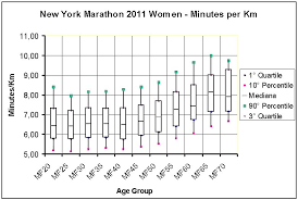New York Marathon Box Plot Chart Minutes Km By Age Group