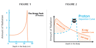 Proton Chart Proton Therapy And Cancer Treatment Terms And Definitions
