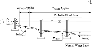 Abutment Definition Scour Depth At Bridges Method Including Soil Properties I Maximum
