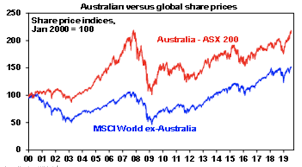 Asx 2000 Chart Aussie Shares Reach 2007 High At Last So What Happens Now