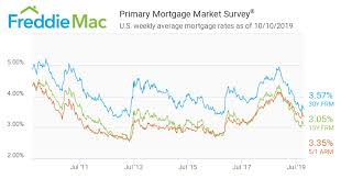 Bankrate Mortgage Chart Mortgage Rates Continue To Hover Near All Time Lows With The