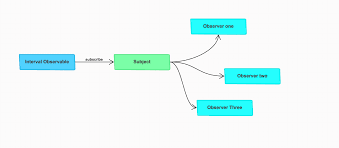 Observer Pattern Javascript New Decorating