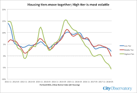 Zillow Chart We Disagree With The Washington Post About Housing Economics