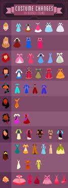 Disney Princess Age Chart Disney Costume Changes Disney Style
