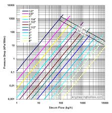 Gas Pressure Drop Chart Steam Pipe Online Pressure Drop Calculator