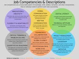 Unique Job Skills Competencies And Associated Skills Bowdoin College