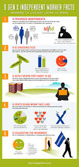 best images about mbo partners infographics 17 best images about mbo partners infographics facts economics and boss