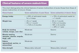 Pressure Ulcer Chart Nutritional Considerations In Patients With Pressure Ulcers