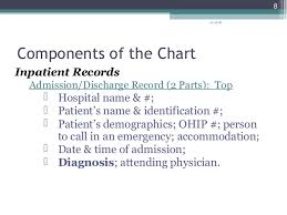Components Of Patient Medication Chart 24 Circumstantial Parts Of A Patient Chart