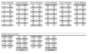 Time Clock Chart Conversion Postal Service Time Conversion Chart Military Time Pdf Time