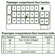 mitsubishi fuse box diagram fuse box mitsubishi 2003 eclipse fuse box mitsubishi 2003 eclipse instrument panel diagram
