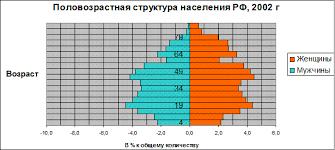 Реферат Сравнение половозрастной структуры населения России и   бы довольно трудно их сравнивать численно и делать какие то выводы так как в НСО по определению намного меньше жителей чем во всей РФ