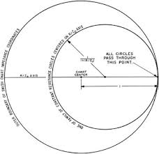 Smith Chart Jpg Chapter 3 Smith Chart Construction Engineering360