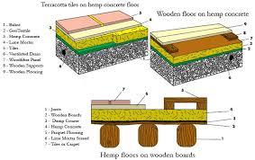 types of hemp floors