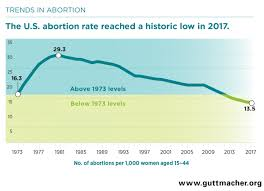 Abortion Rates Fall To Lowest Level Since Procedure Was