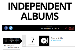 Independent Album Chart Tumblr