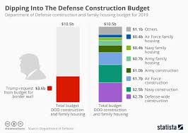 Defense Budget Chart Chart Trump To Dip Into Defense Construction Budget For