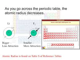 Periodic Trends. Atomic Size (Radius) As you go down in a group on ...