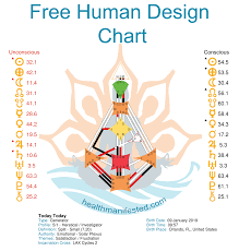 Free Human Design Chart Health Manifested Human Design